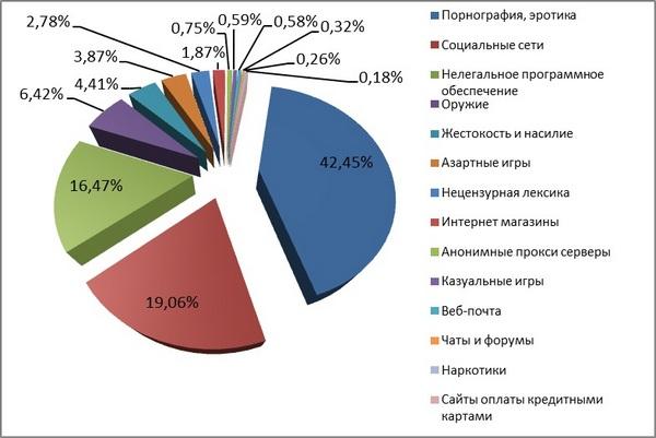 statistika-zaprosov-porno-v-mire